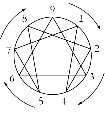 Enneagram Symbol with Four Clockwise Arrows around Perimeter