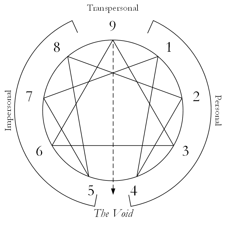 Enneagram showing Personal, Impersonal, and Transpersonal Spaces