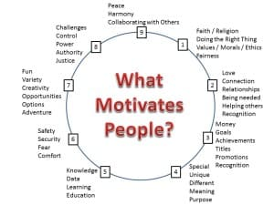 WhatMotivatesPeople