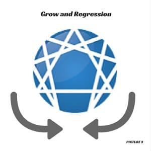 Eduardo -symbol Growth and Regression arrows