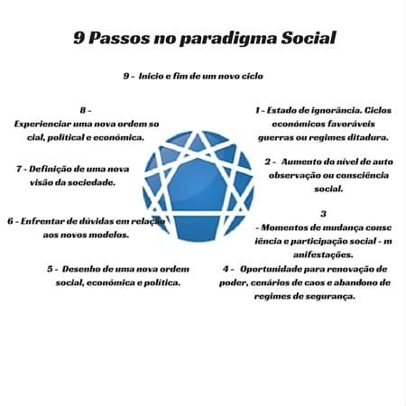 9 Passos no paradigma Social